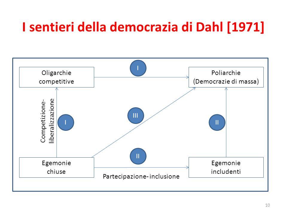 I sentieri della democrazia di Dahl [1971]